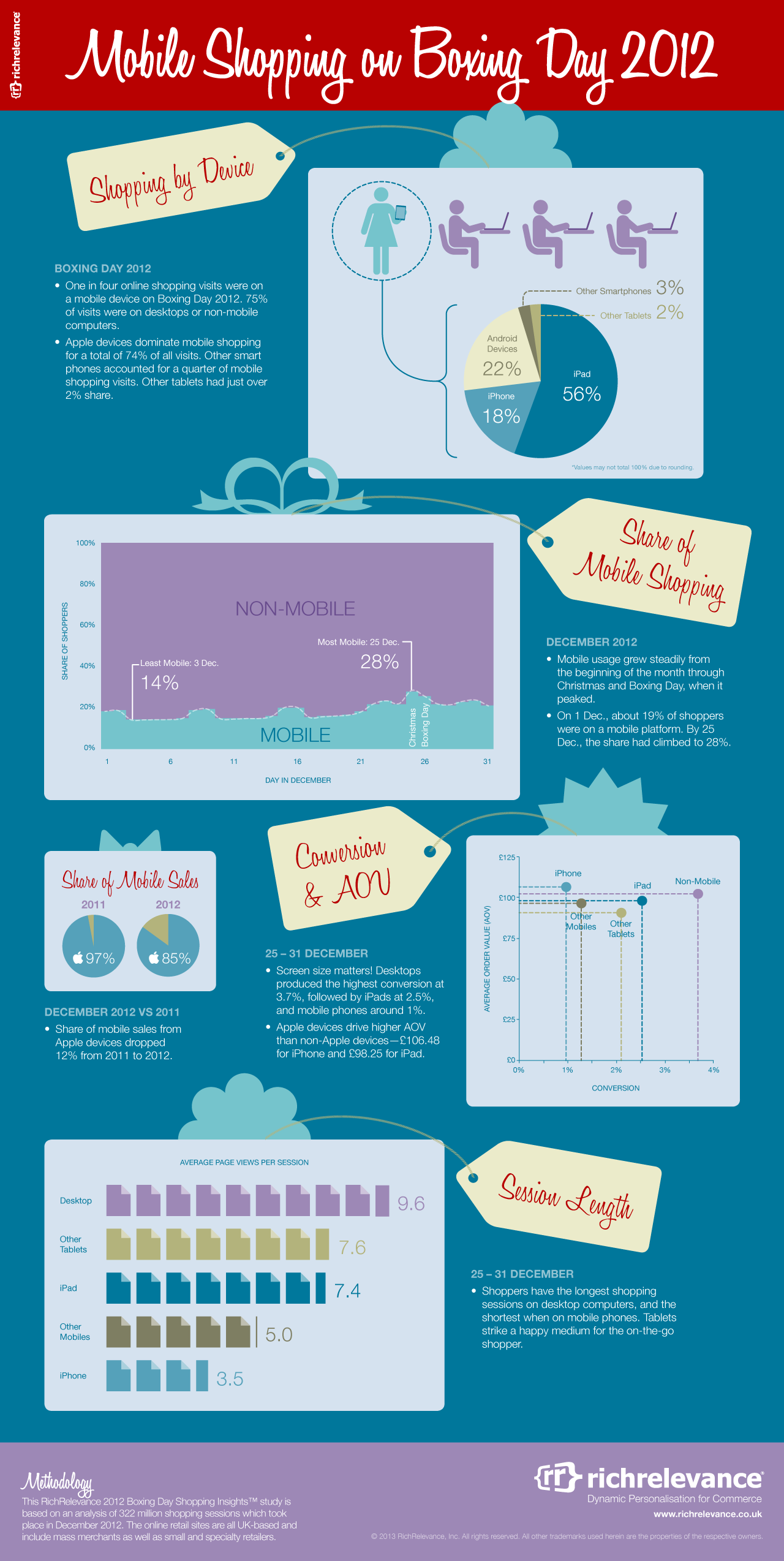 RichRelevance 2012 Boxing Day Shopping Insights™ Infographic