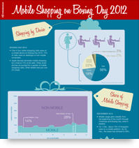 Mobile Shopping on Boxing Day 2012