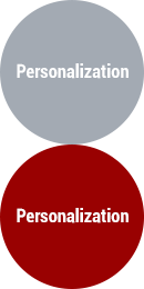 RichRecs Personalization and Recommendations