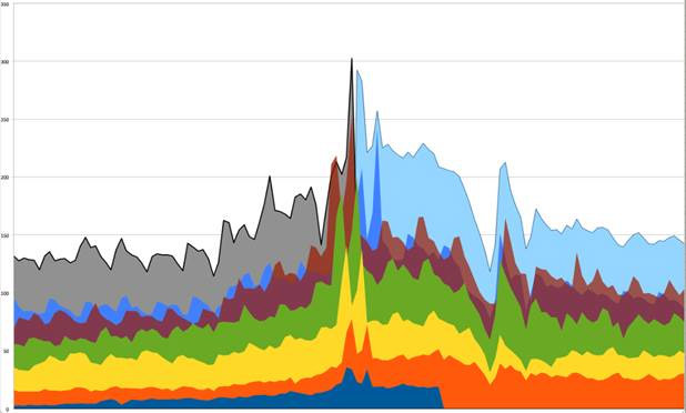 Gray is 2014 recorded traffic for the days leading up to and including Black Friday; light blue is projected traffic estimated from past patterns and current sizes. Scale = Millions of Page Views.