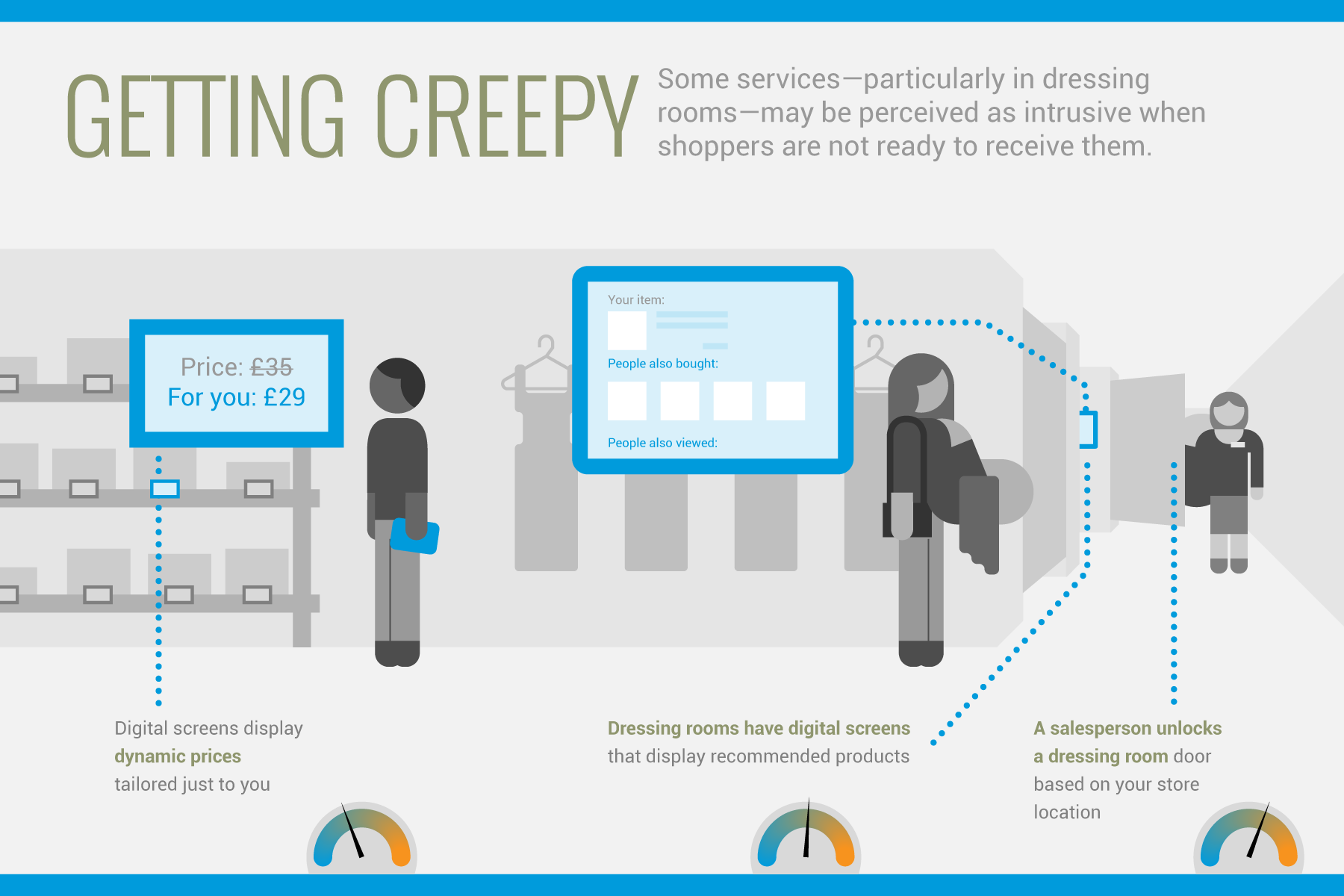 RichRelevance Infographic - Creepy or Cool?-03