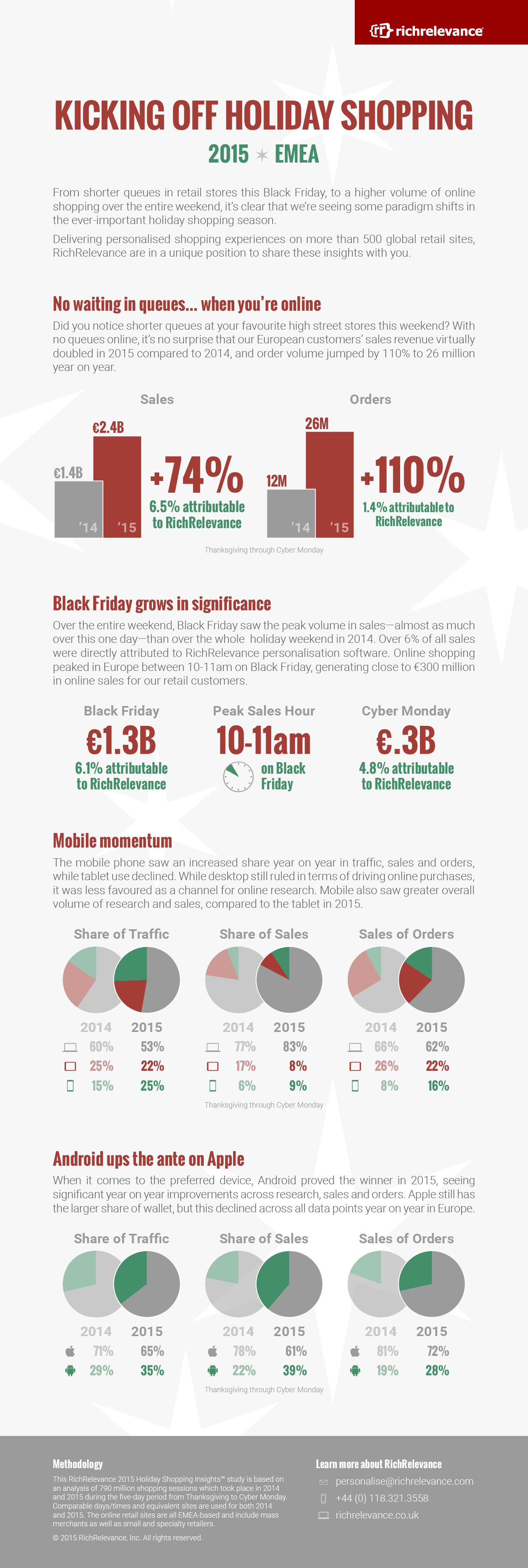 RichRelevance - Kicking Off Holiday Shopping Infographic