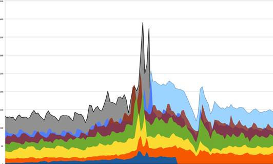 Gray is 2014 recorded traffic for the days leading up to and including Cyber Monday. Light blue is projected traffic estimated from past patterns and current sizes. Scale = Millions of Page Views